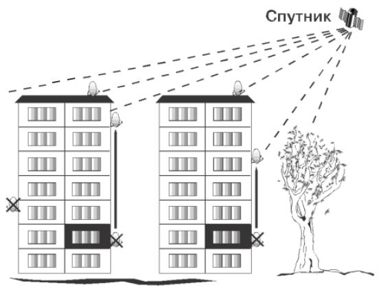 Установка и настройка спутникового тв мтс - Спутниковое ТВ МТС 62
